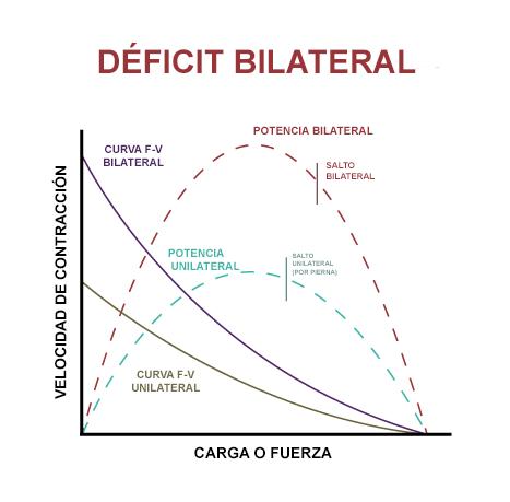 DEFICIT-BILATERAL