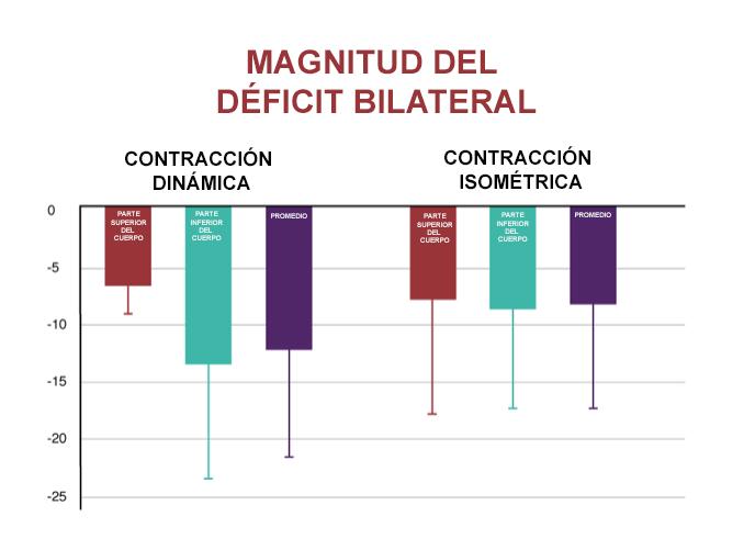 Magnitud-del-deficit-bilateral