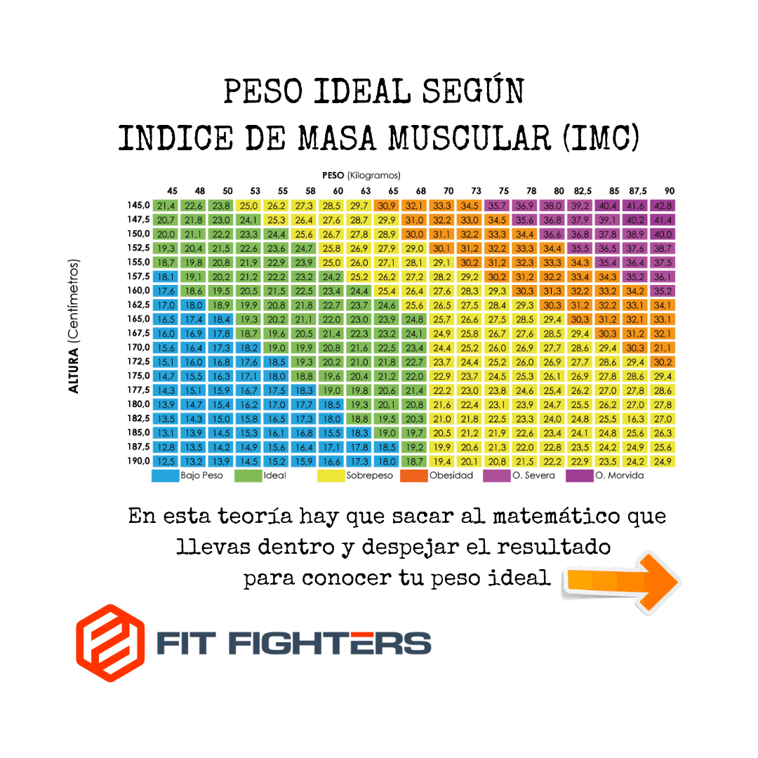 peso ideal segun altura imc